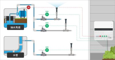 yp-master-valve-by-zone-tw